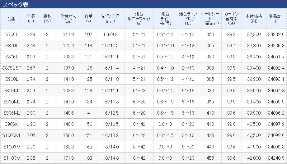 Übersichtstabelle Shimano Lunamis